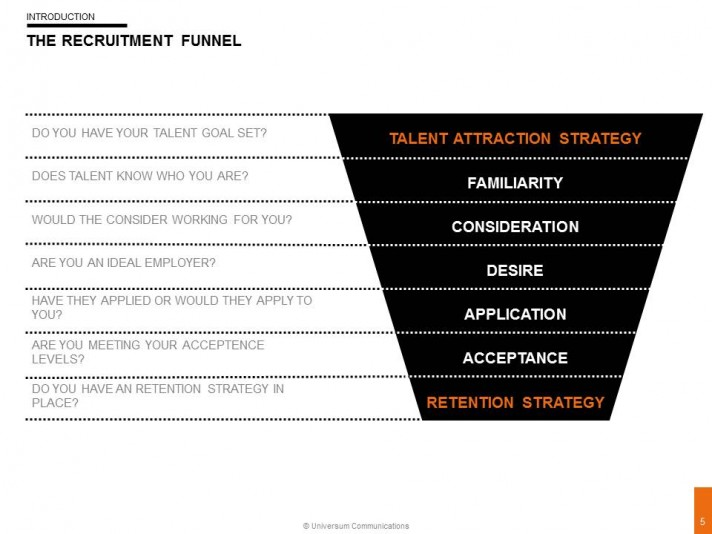 Universum Recruitment Funnel