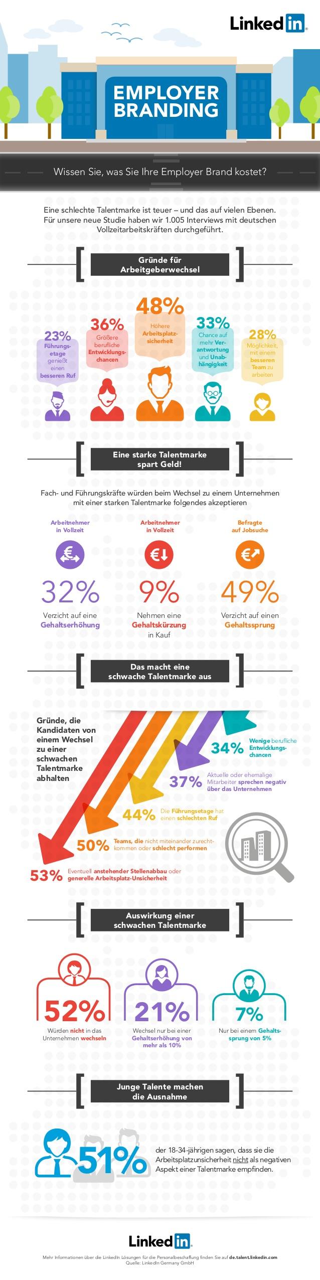 LinkedIn Studie zum Thema Arbeitgebermarke